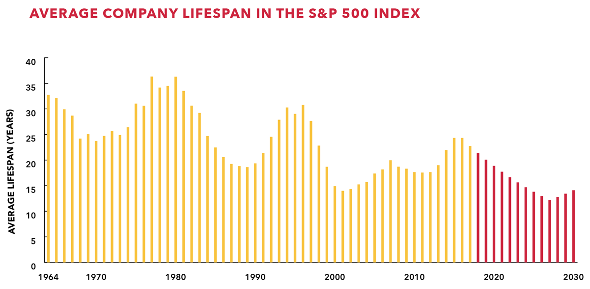 Average a company stays in the S&P 500 over time