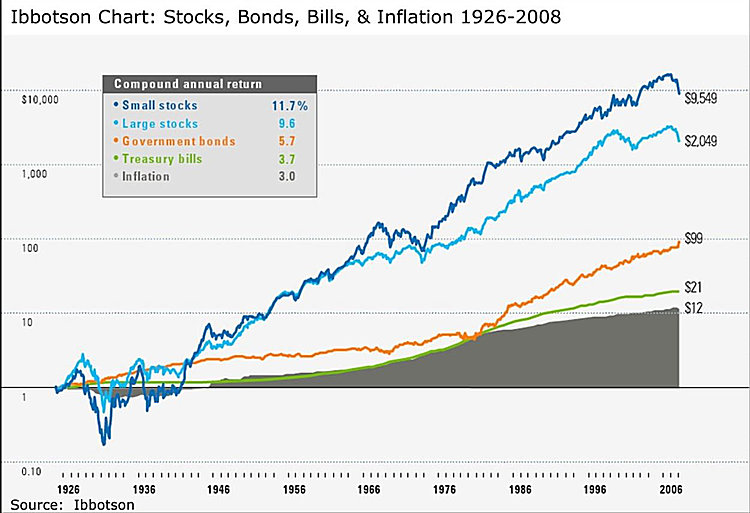 Chart of asset class returns since 1926.